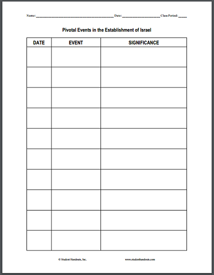 Pivotal Events in the Establishment of Israel DIY Chart Worksheet
